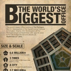 Surprising Facts about The Largest Office in the World: Pentagon
